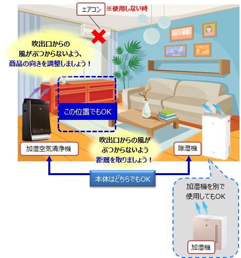 空気 清浄 機 置き場 所 どこにどう置く? 効果が高まる「空気清浄機」の使い方