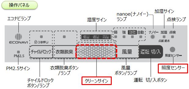 加湿空気清浄機 前面サイン クリーンサイン が点かない 暗い 空気清浄機 Panasonic