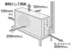 室外機設置における上下左右前後の間隔の図