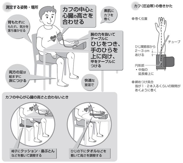 測り 方 計 血圧 手首式血圧計の正しい測り方と注意点は?
