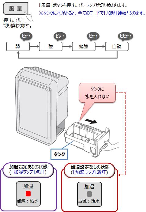 加湿空気清浄機 空気清浄のみで使えますか 空気清浄機 Panasonic